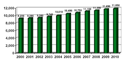 population growth graph 2000-2010 (1)